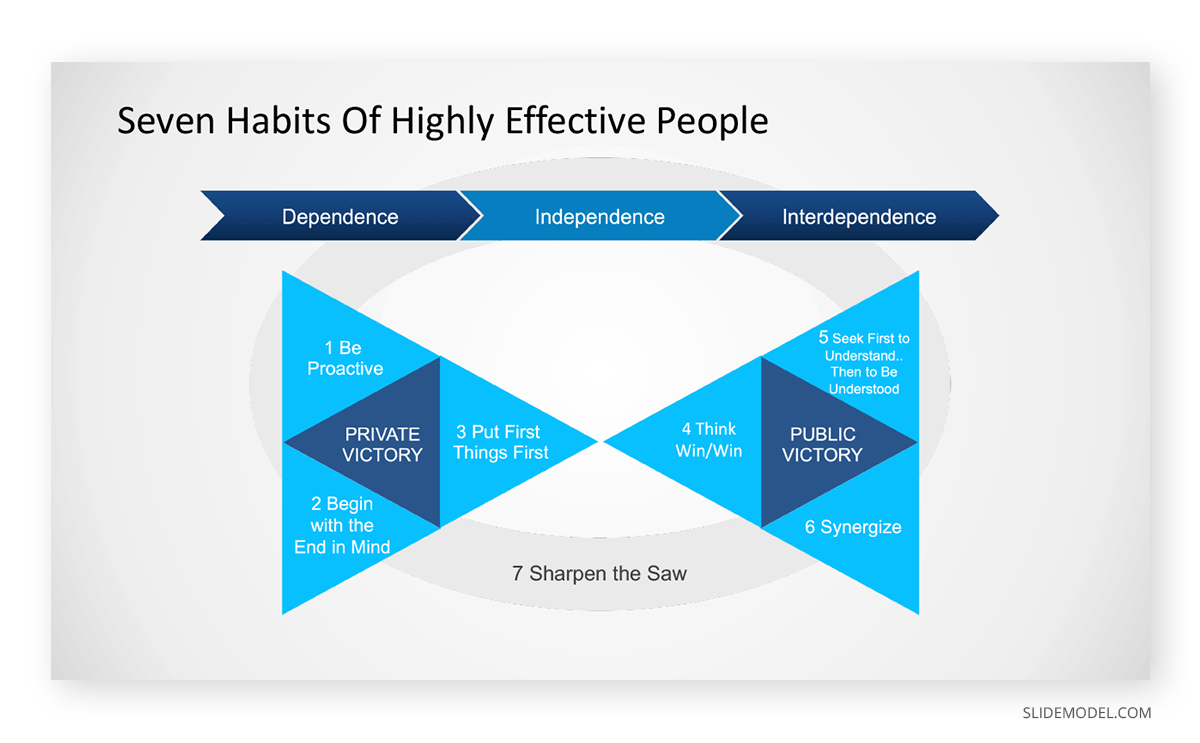 Seven Habits of Highly Effective People Covey Peter Principle PPT Template