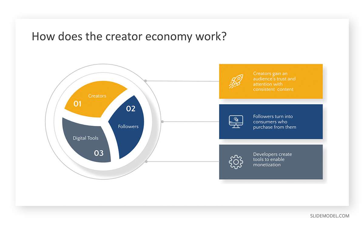 How does the Creator´s Economy Work PPT Template