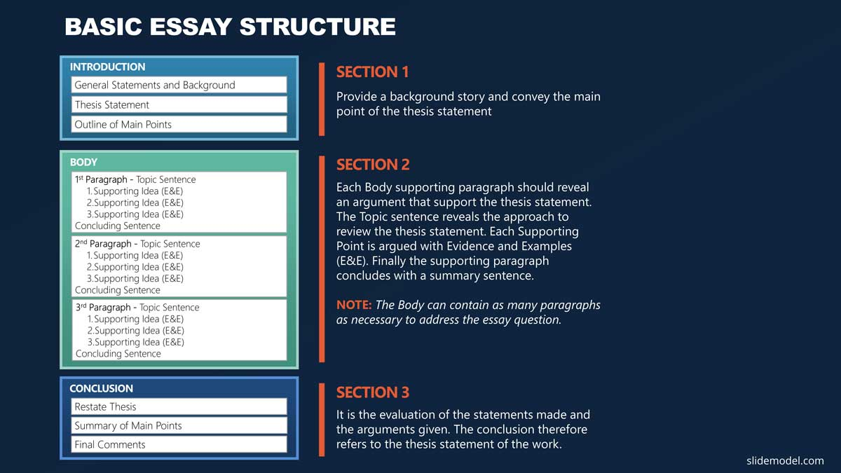 Essay Structure PowerPoint Templates
