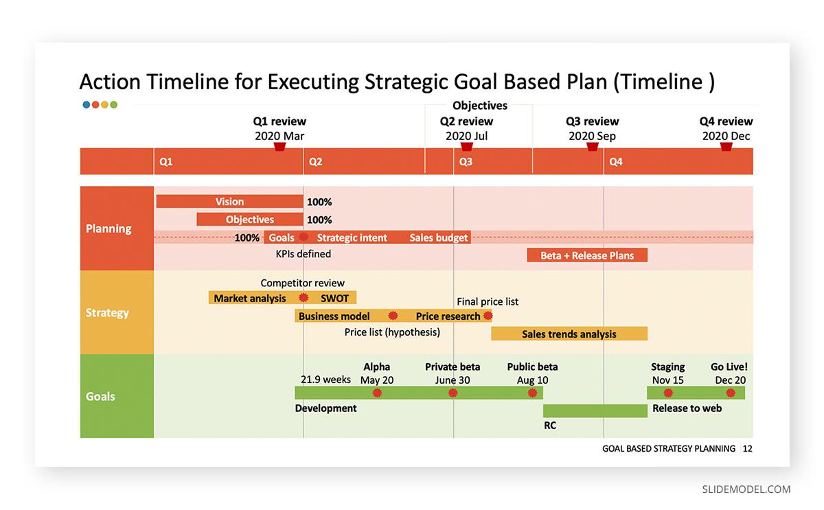 Goals Based Strategic Planning Professional Development PPT Template