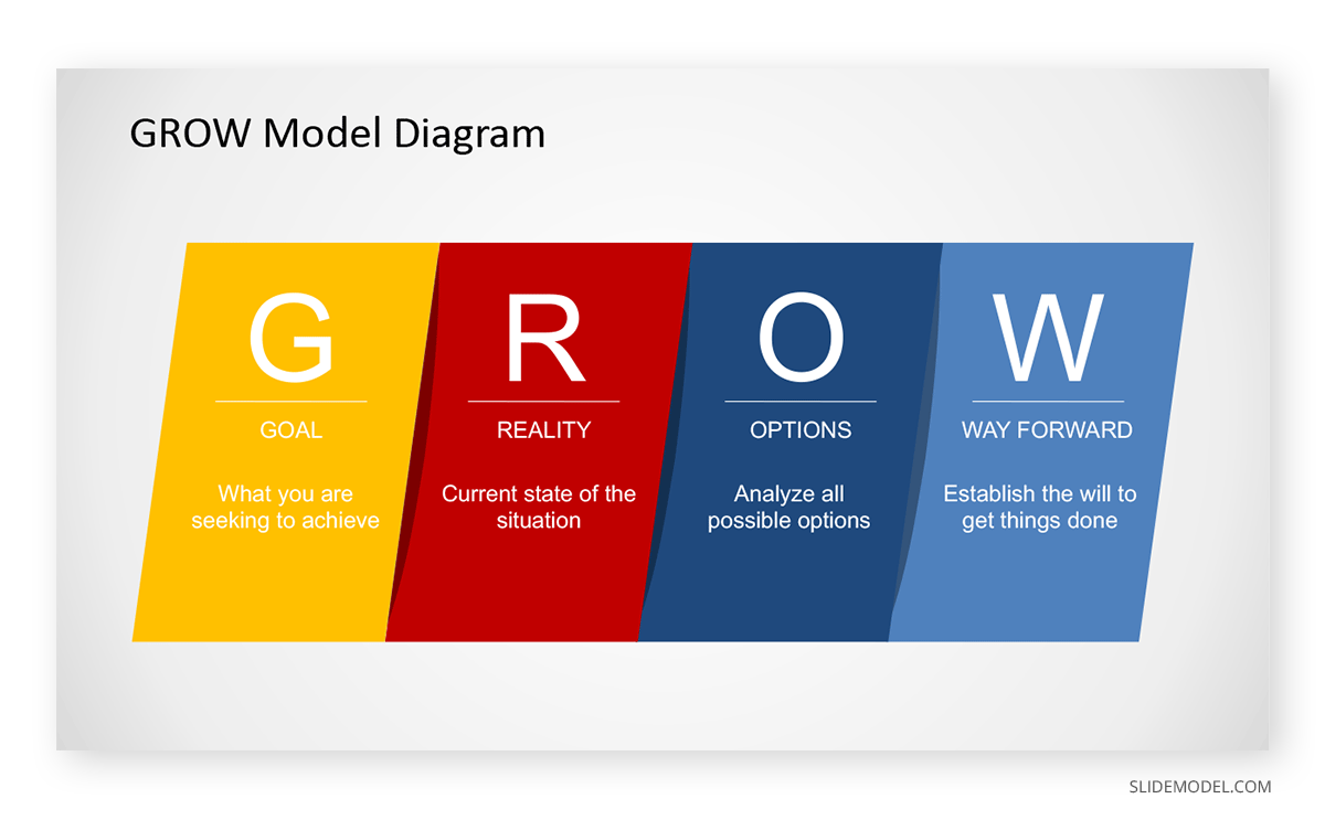 Grow Model Diagram Example PPT Template