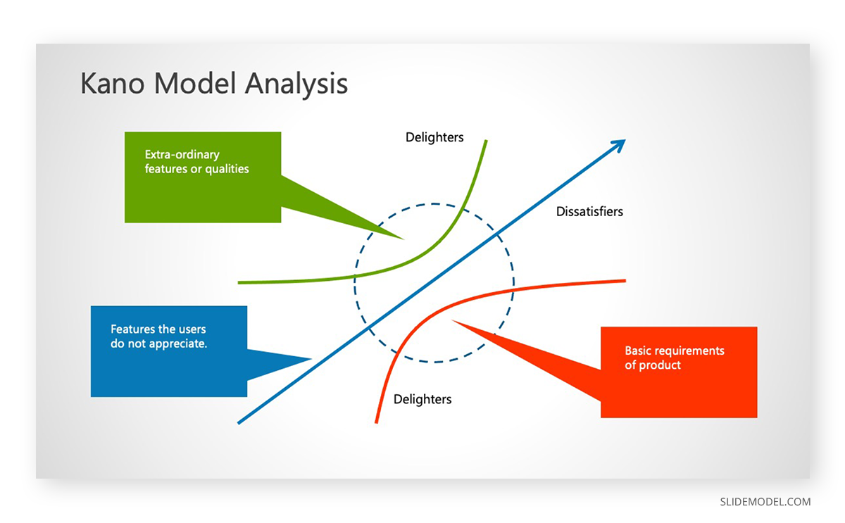 Kano Model Analysis PPT Template