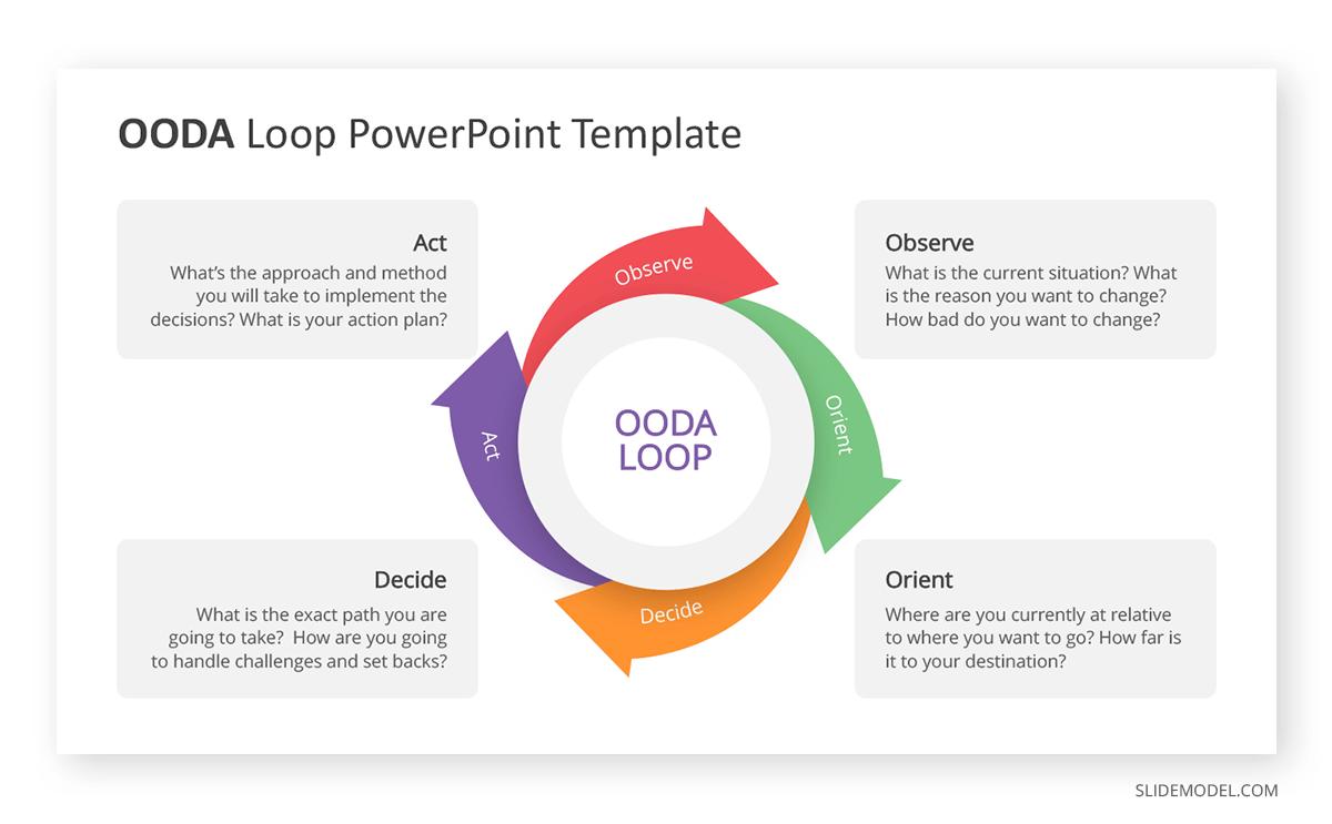 OODA Loop Template PPT