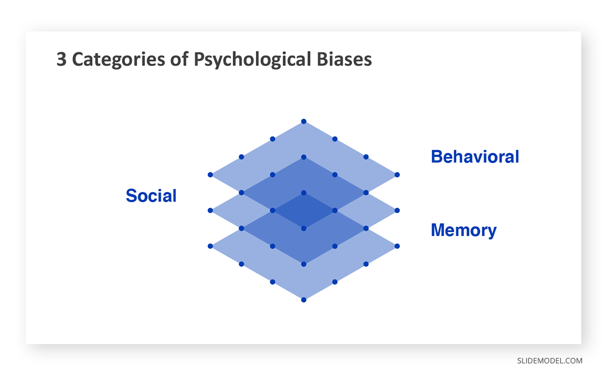 Psychological Bias Categories PPT Template