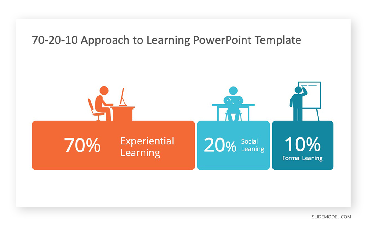Social Learning 70-20-10 Example PPT Template