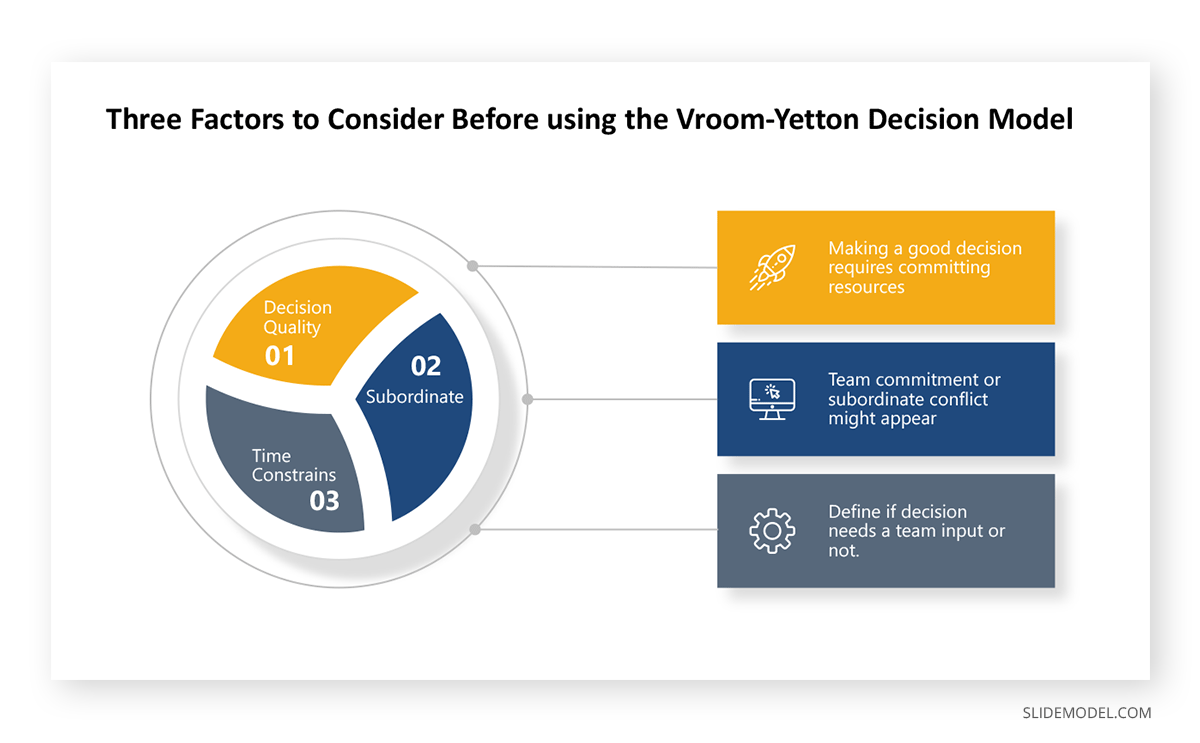 Three Factors to Consider Before Using the Vroom-Yetton Decision Model PPT Template.