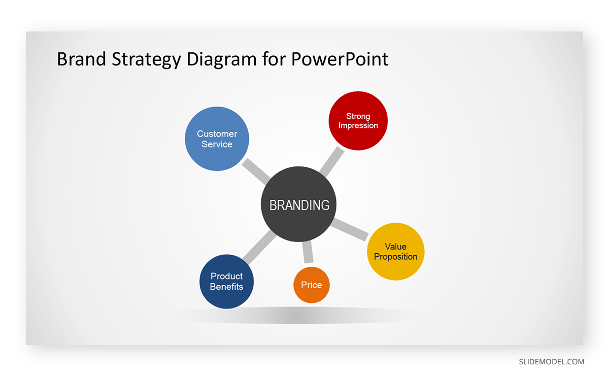 Brand Strategy Diagram PPT Template