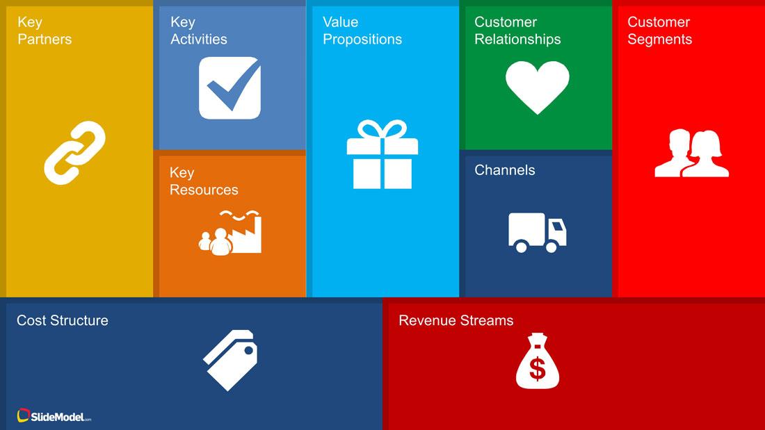 Bilderesultat for business model canvas