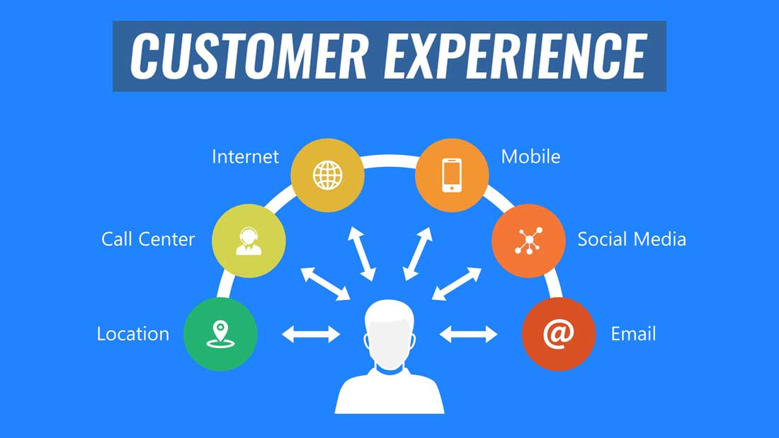 PPT Templates Customer Experience