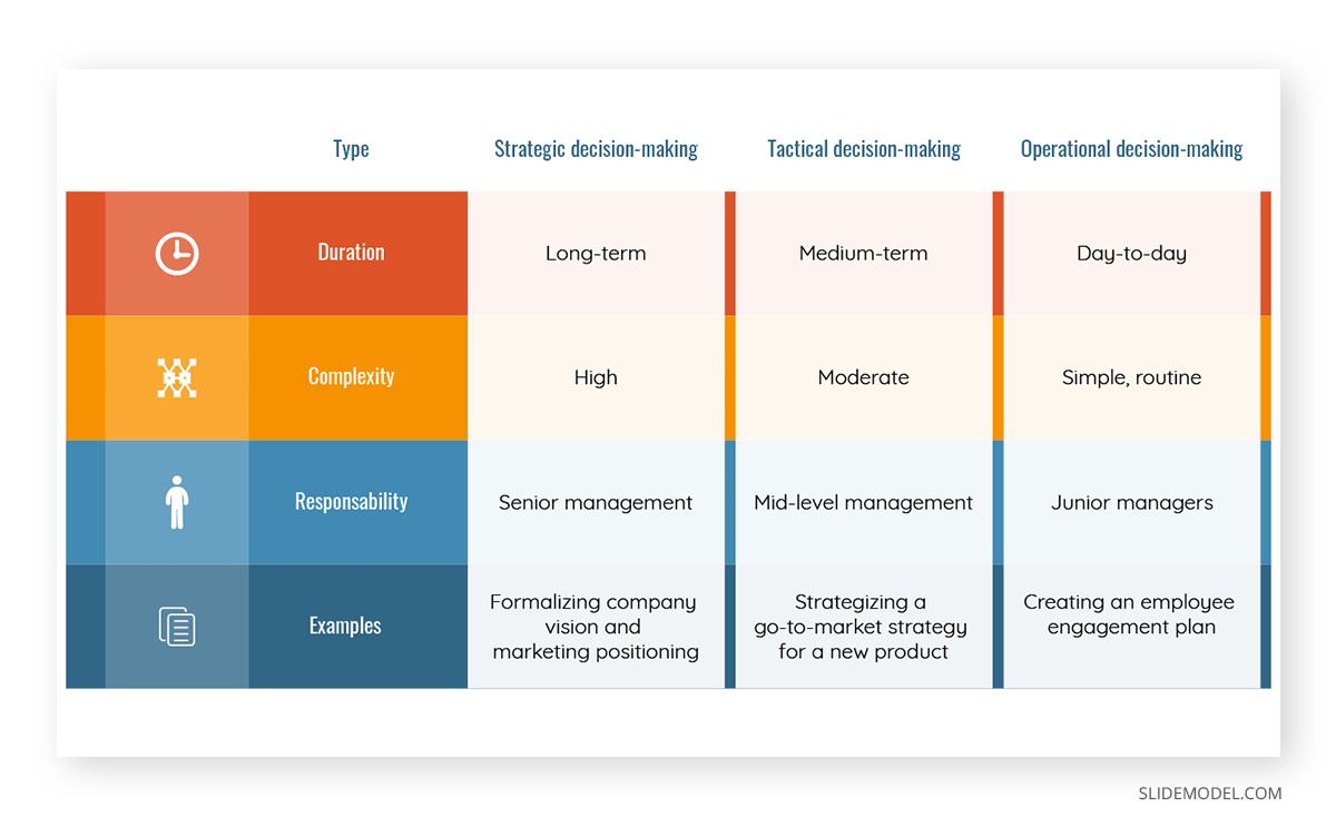 Types of Decision-Making in Business PPT Template