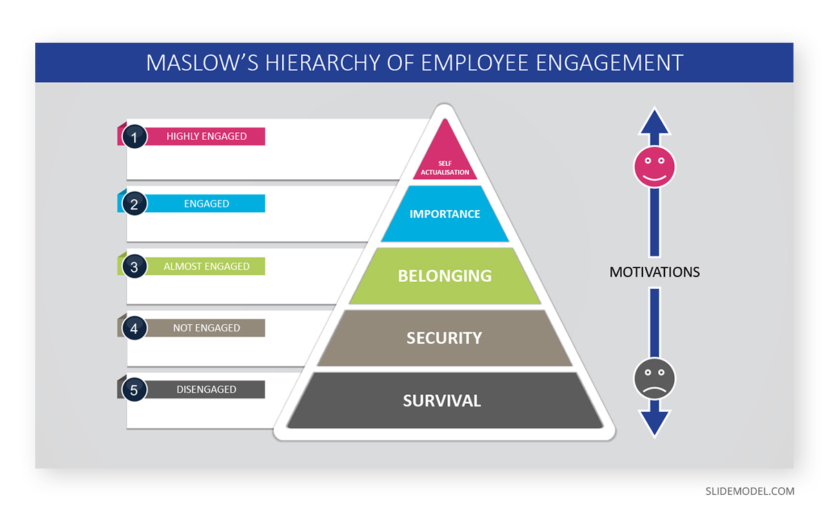 Expectancy Theory Maslow´s Hierarchy of Employee Engagement PPT Template