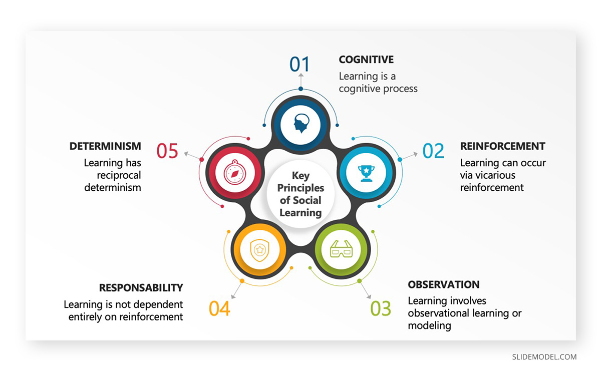 Social Learning 5 Steps Cycle Infographic PPT Template
