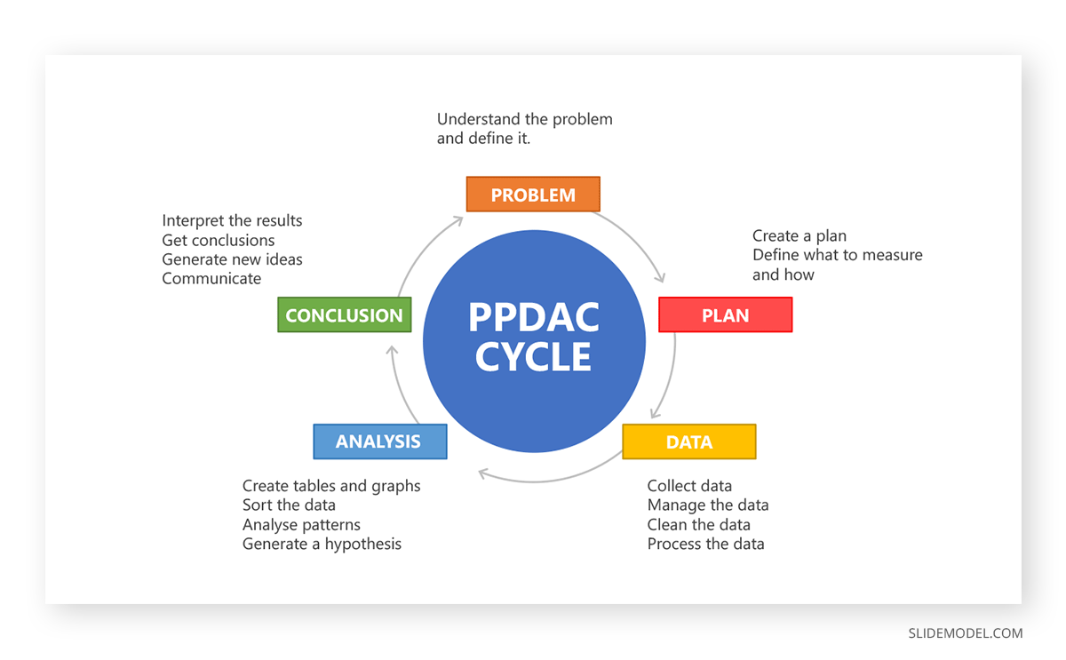 TRIZ Problem Solving PPDAC PPT Template