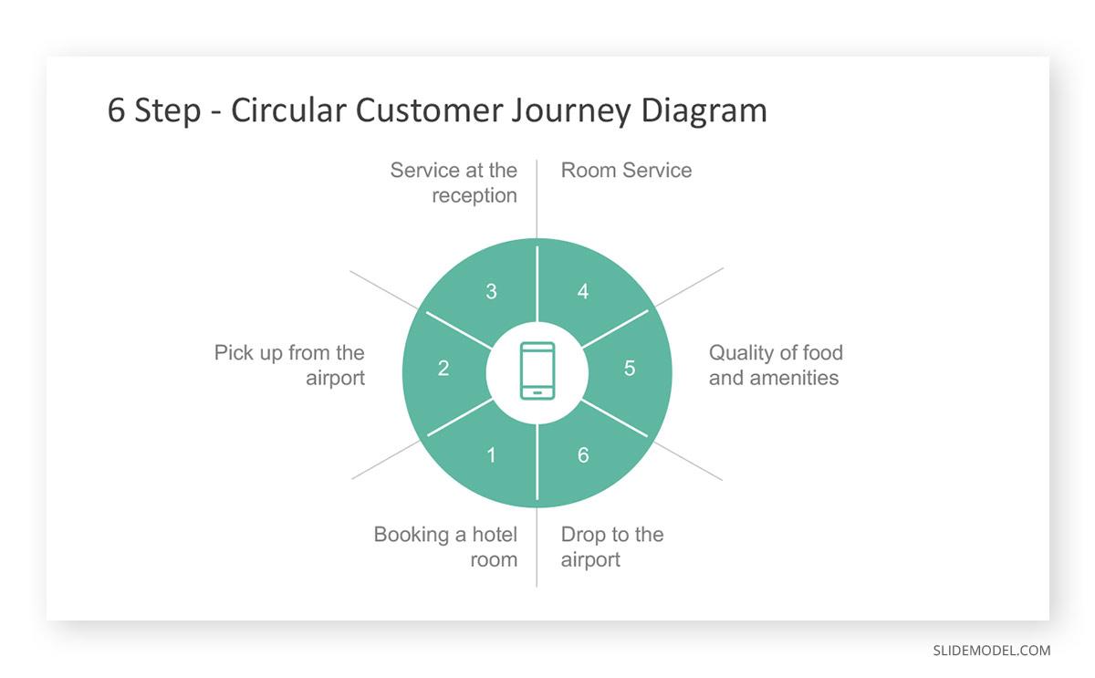 Circular Customer Journey Diagram PPT Template