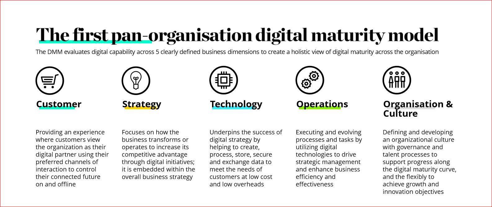 Deloitte Digital Transformation Maturity Model