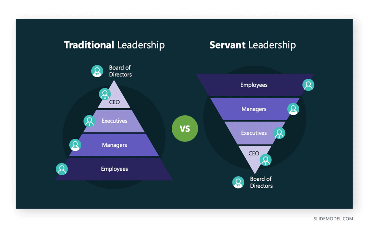Exchange Theory Traditional vs Servant Leadership PPT Template