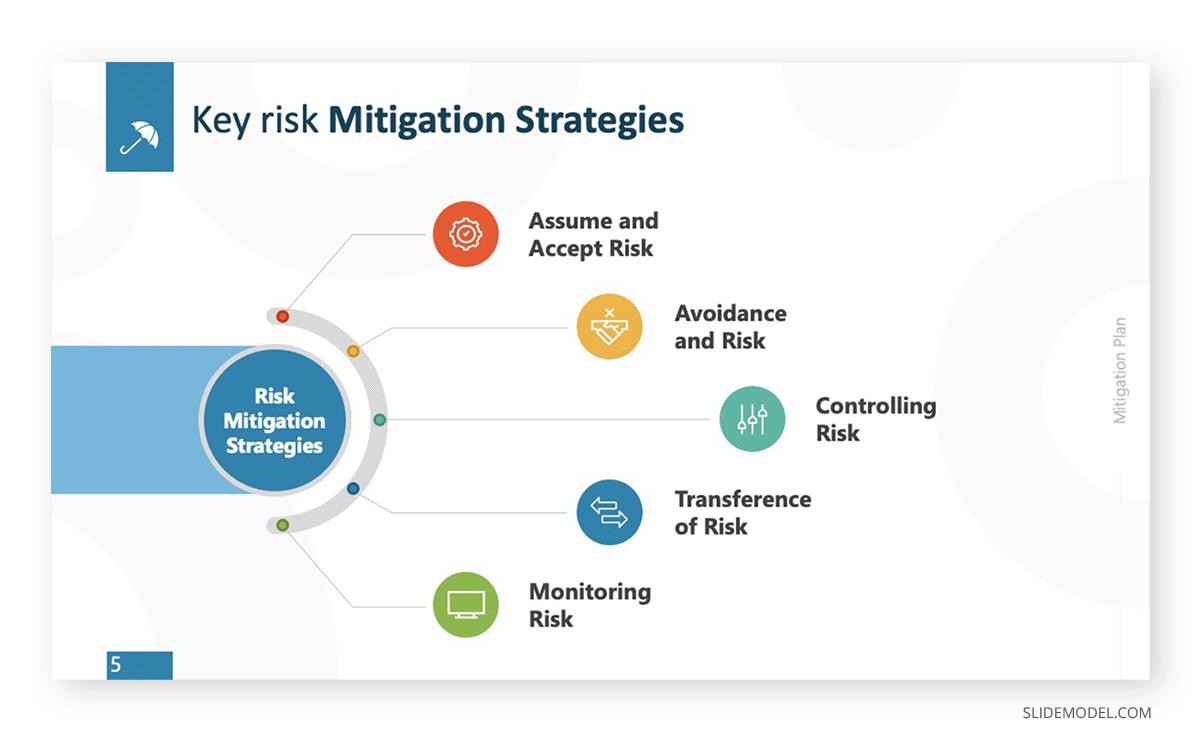PMBok Mitigation Plan PPT Template
