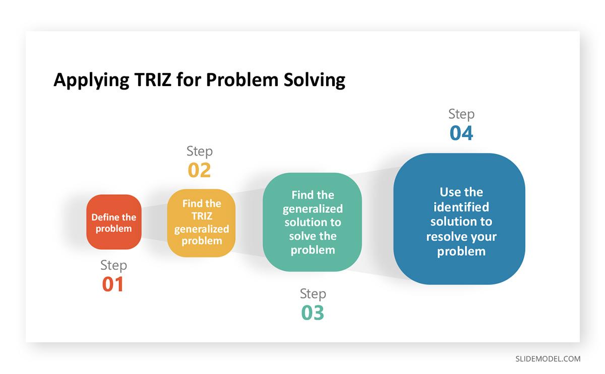 TRIZ Problem Solving PPT Template