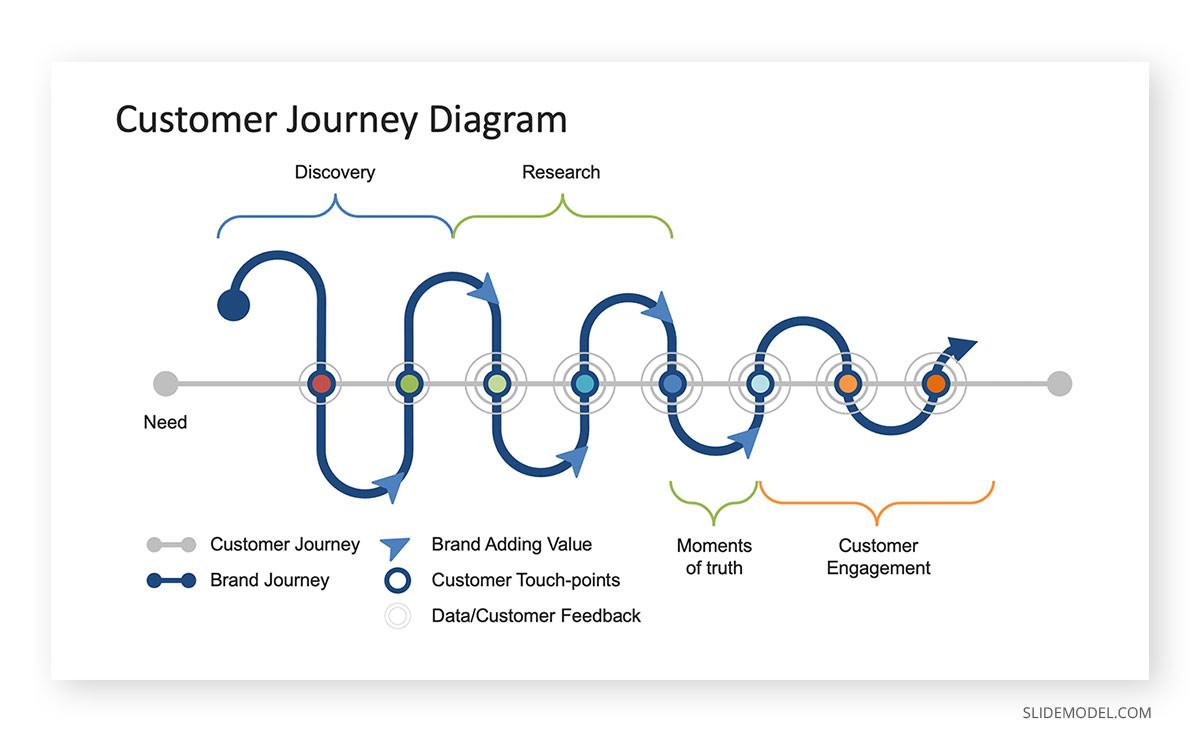 Customer Journey Diagram  Customer Service PowerPoint PPT Template