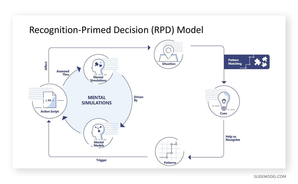 Recognition-Primed Decision Making  Model PPT Template