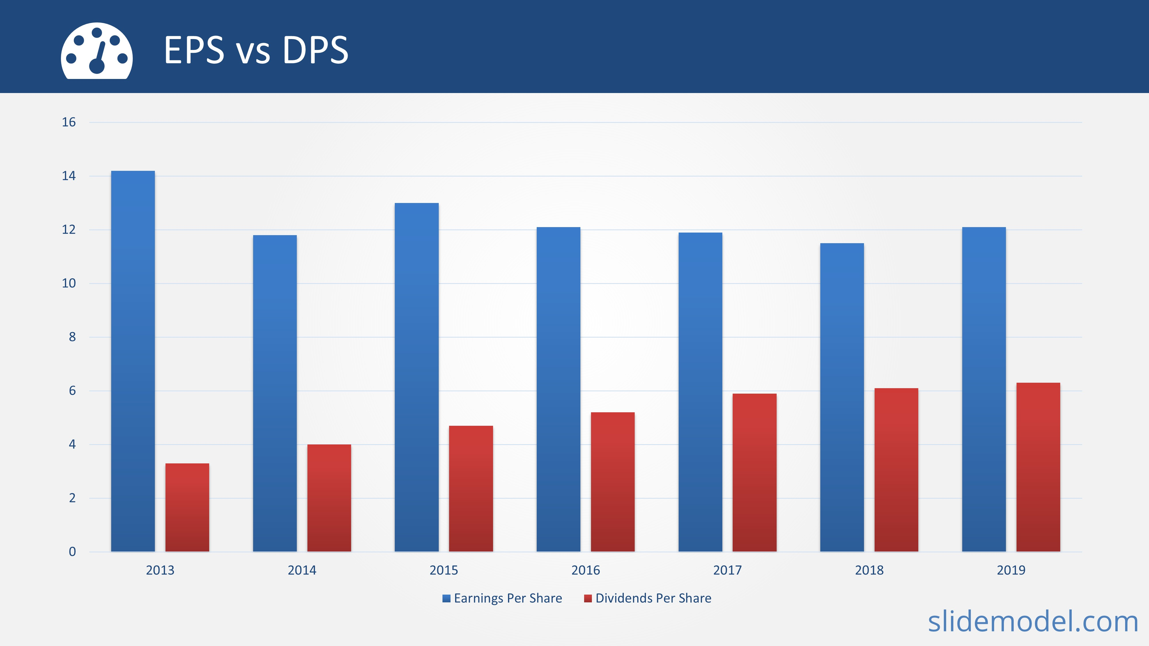 PPT Template EPS vs DPS