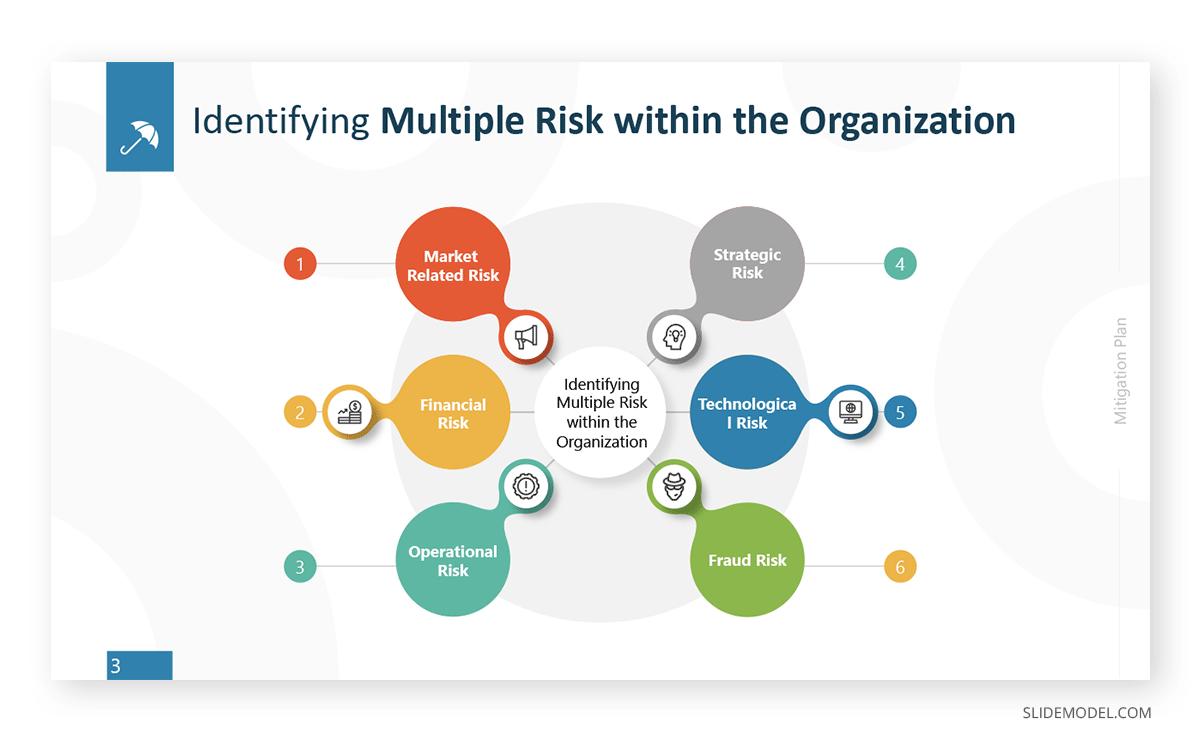 Mitigation Plan Diagram PowerPoint Template