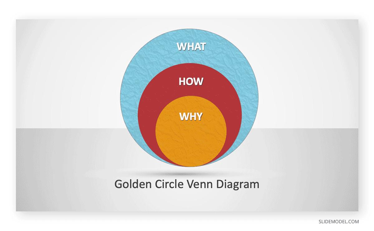 Golden Circle Venn Diagram PPT Template
