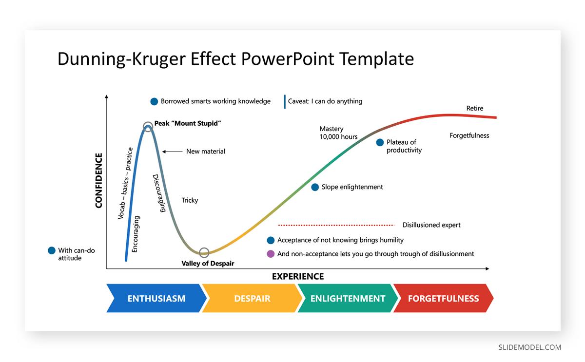 Dunning-Kruger Cognitive Bias PPT Template