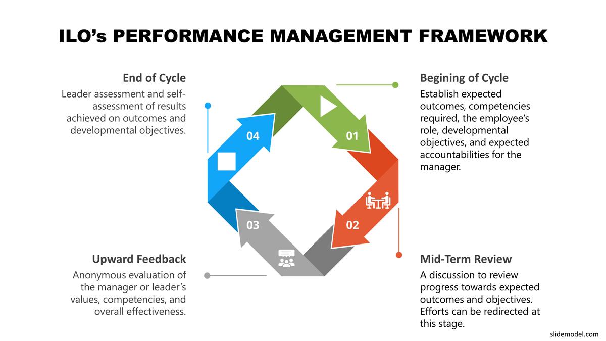 ILO's Performance Management Framework PowerPoint Template