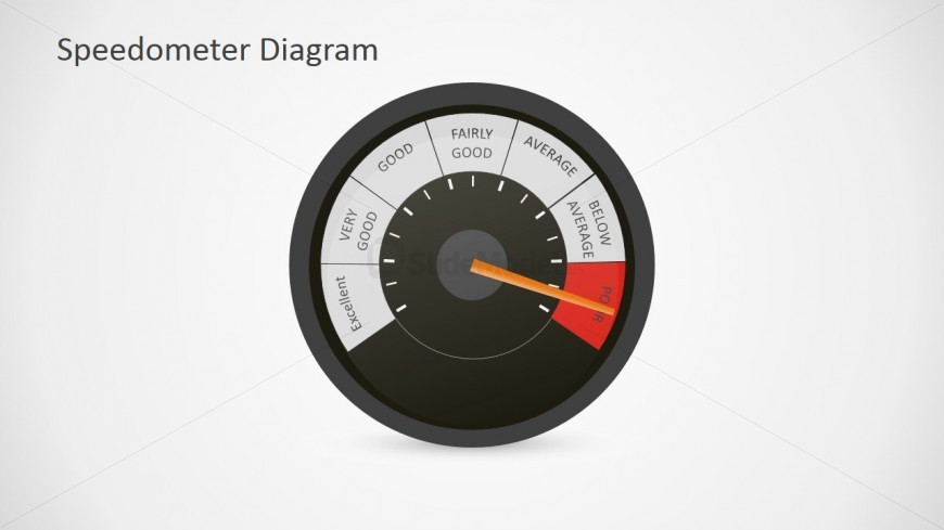 Editable Speedometer Shapes for PowerPoint