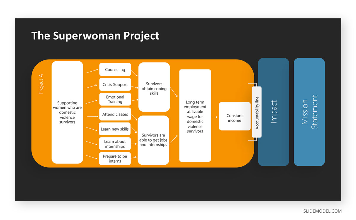 Theory of Change Superwoman Project  PowerPoint Template