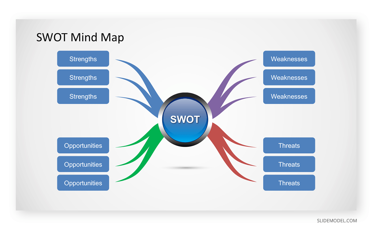 SWOT Mind Map  PPT Template