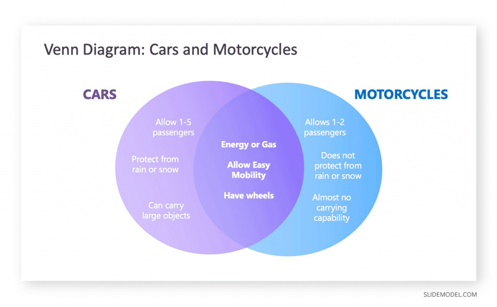 Gradient Venn Diagram Example Cars and Motorcycles PPT Template