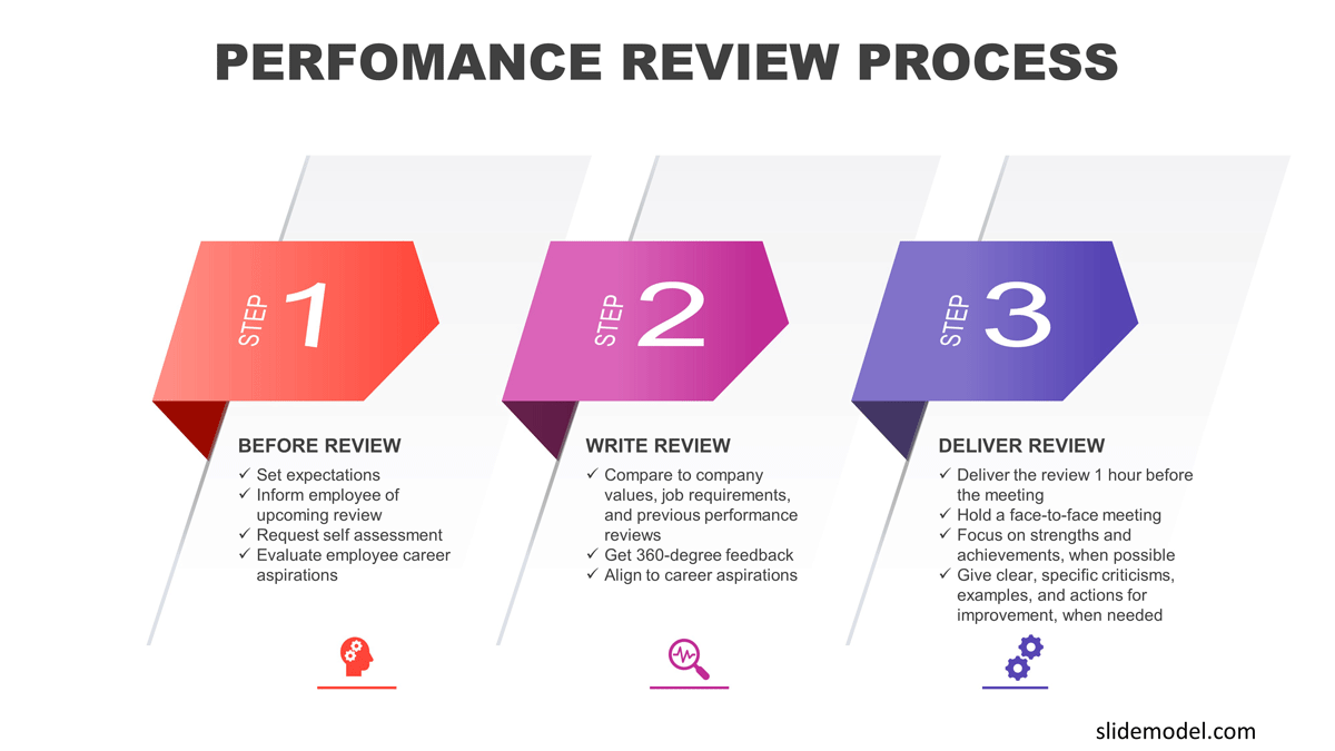 Performance Review Writing Process PowerPoint Template