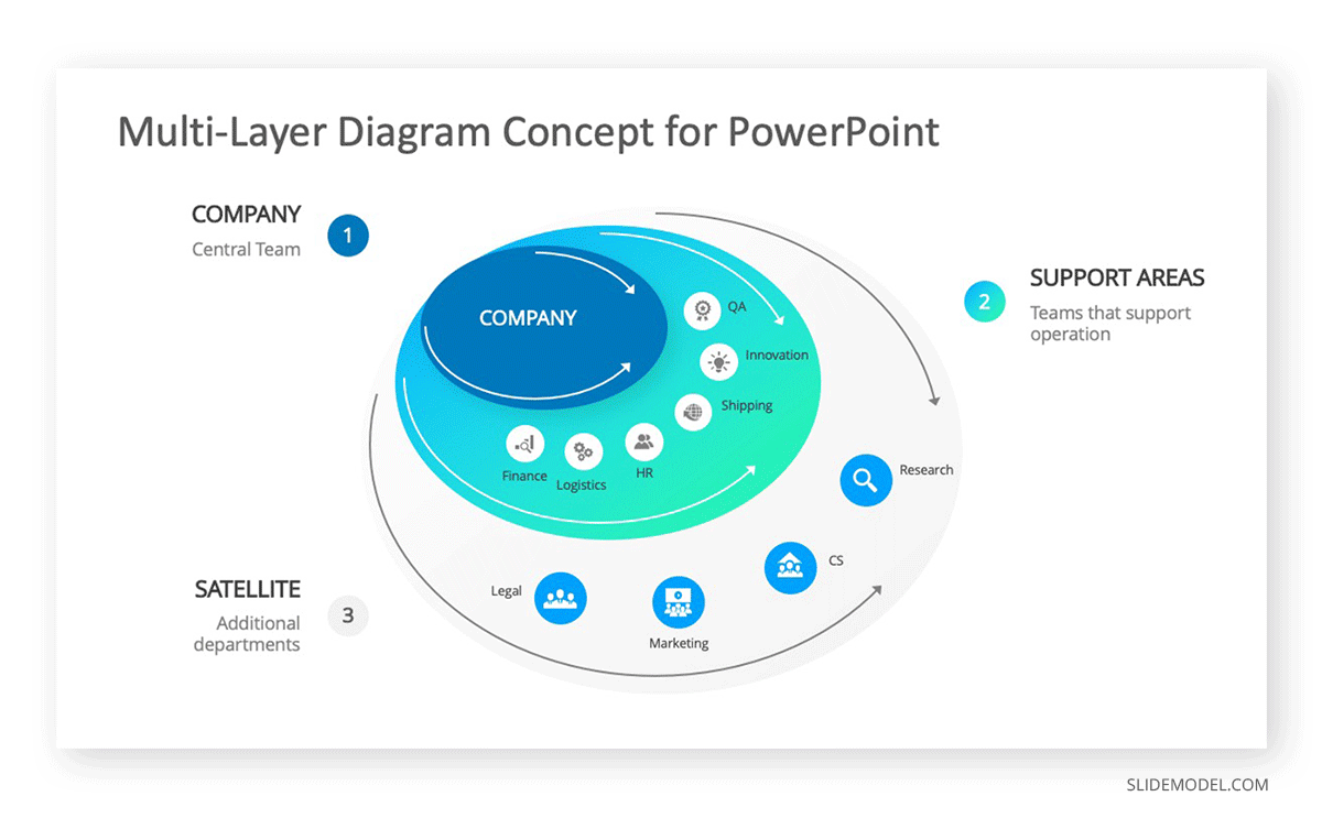Multi-Layer Diagram Concept for PowerPoint Template