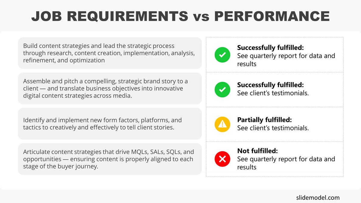 Job Requirements vs Performance PowerPoint Presentation