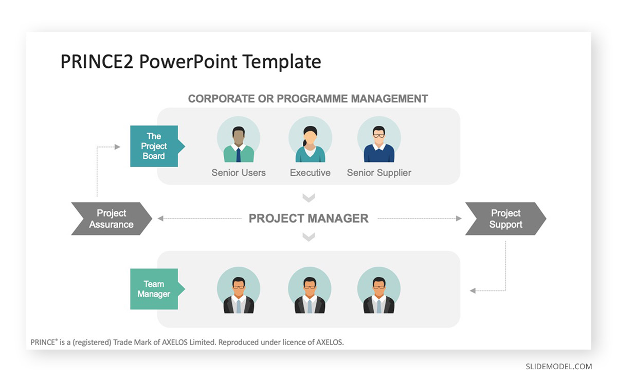 Project Management Methodologies Prince2 PPT Template
