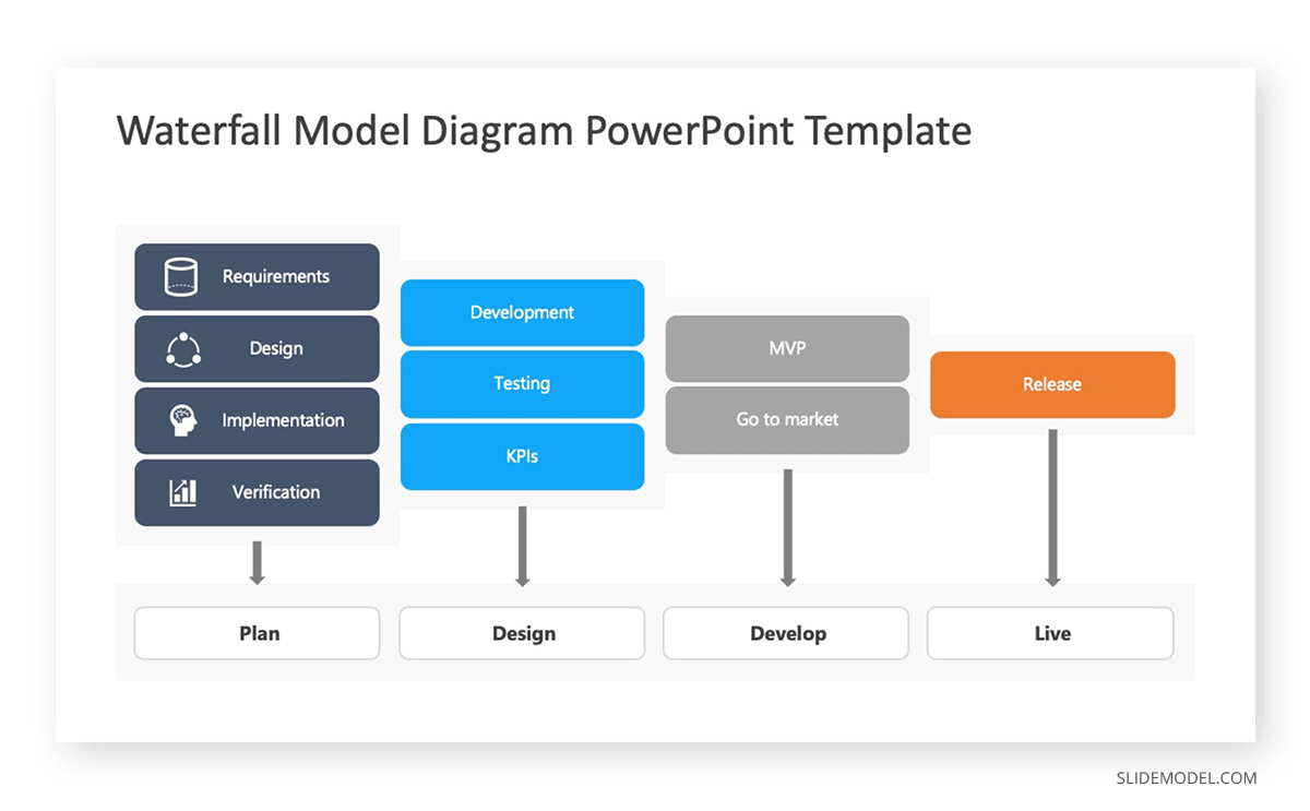 Project Management Methodologies Waterfall PPT Template