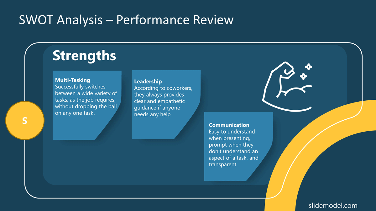 SWOT Analysis Strengths Performance Review PowerPoint Template