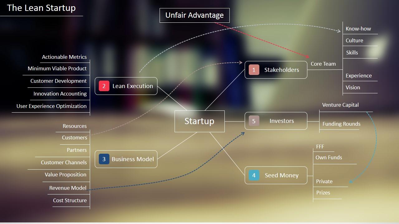 PowerPoint Startup Diagram