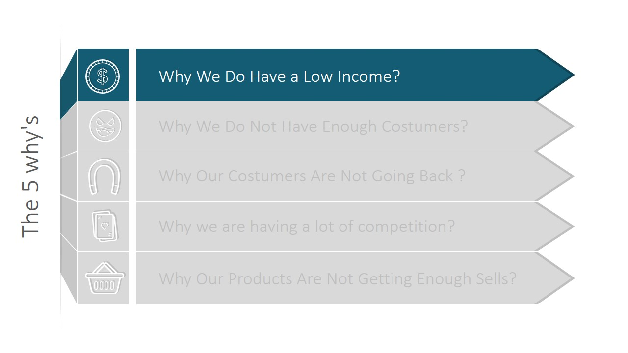 The 5 whys powerpoint template slidemodel the 5 whys powerpoint template maxwellsz