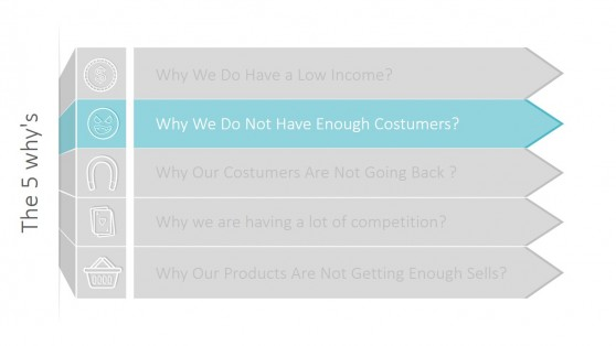 Why We Do Not Have Enough Customers Whys Framework