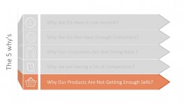 Why We Are Not Getting Sales Whys Framework Example PPT