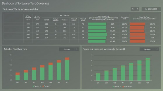 Test Cases Plan Execution PowerPoint Dashboard