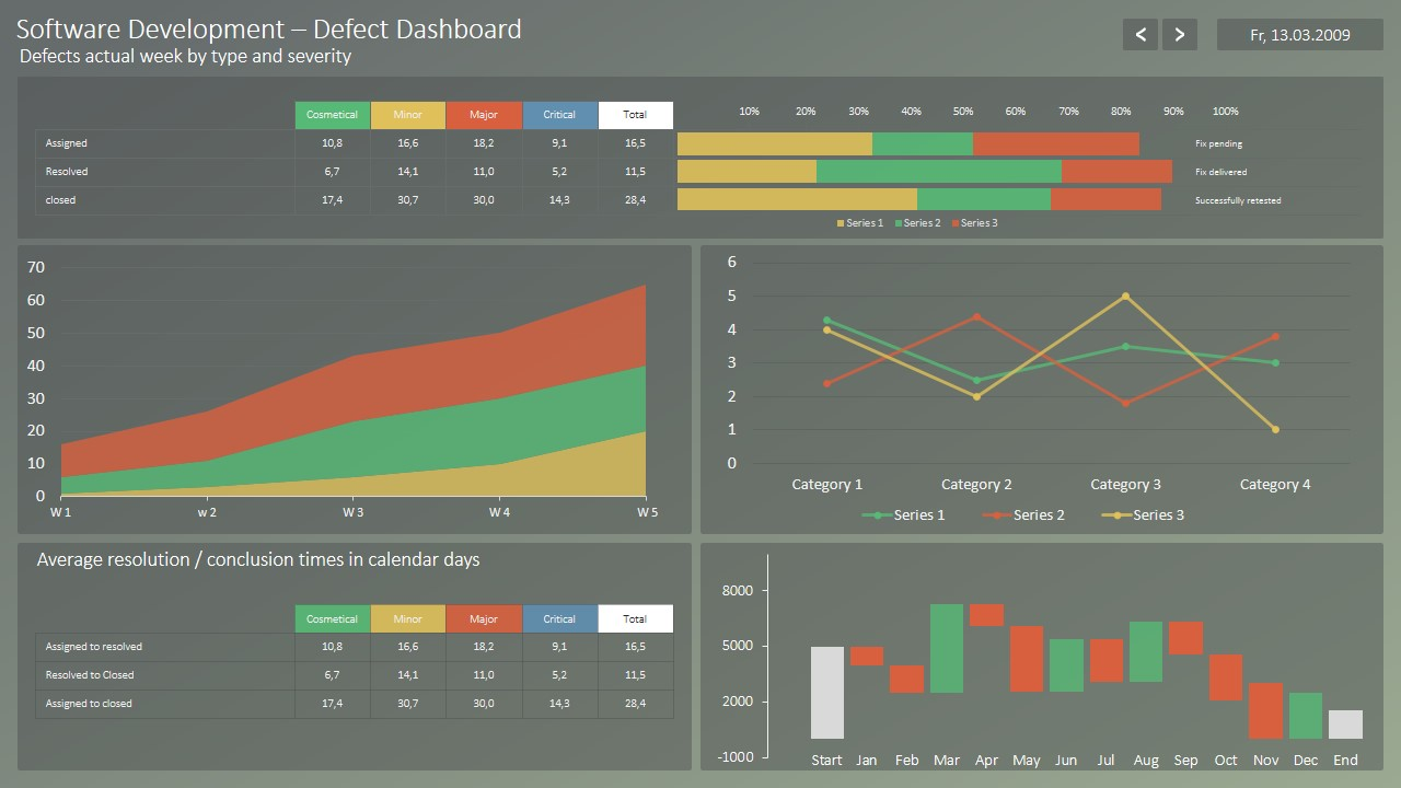 Software Defects Dashboard for PowerPoint - SlideModel