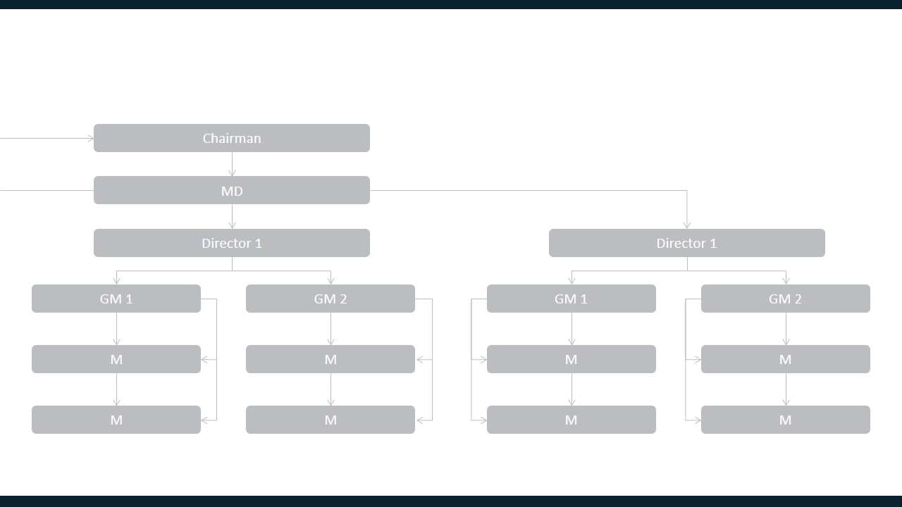 PPT Template of Org Chart in Annual Report