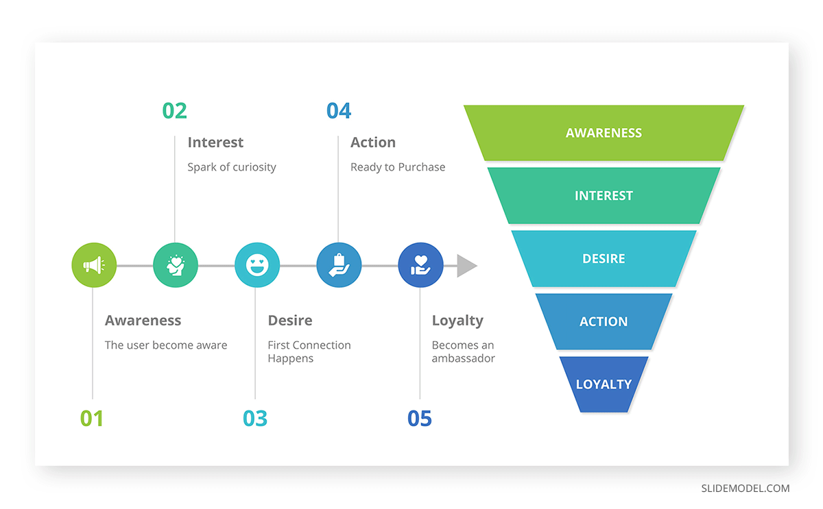 Sales Funnel MLM PPT Template
