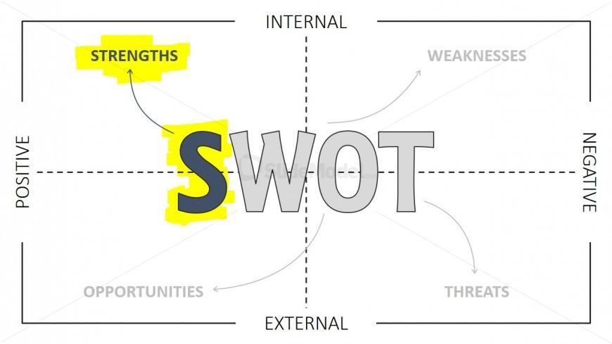 SWOT Analysis PowerPoint Template Strengths Highlight