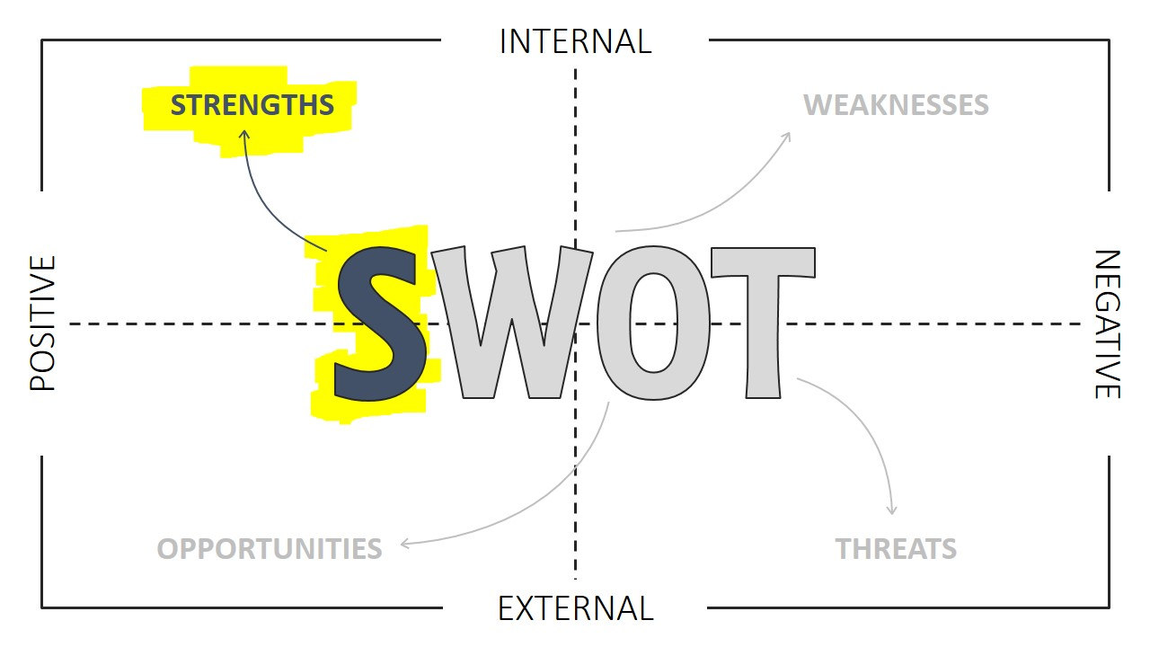 swot template for powerpoint slidemodel