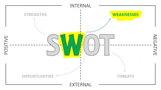 SWOT Template PPT Thin Line Design